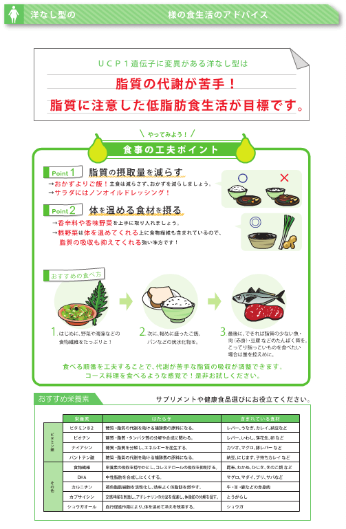 洋なし型の食事アドバイス