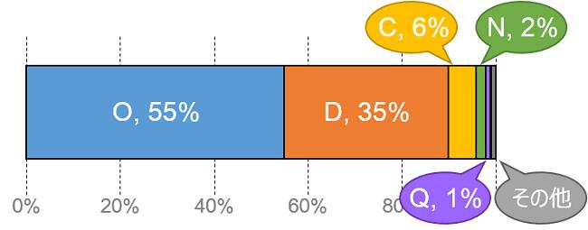 日本人のY染色体ハプログループの割合