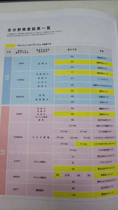 大人の能力遺伝子検査の検査結果冊子に書かれた、私の総合結果について。