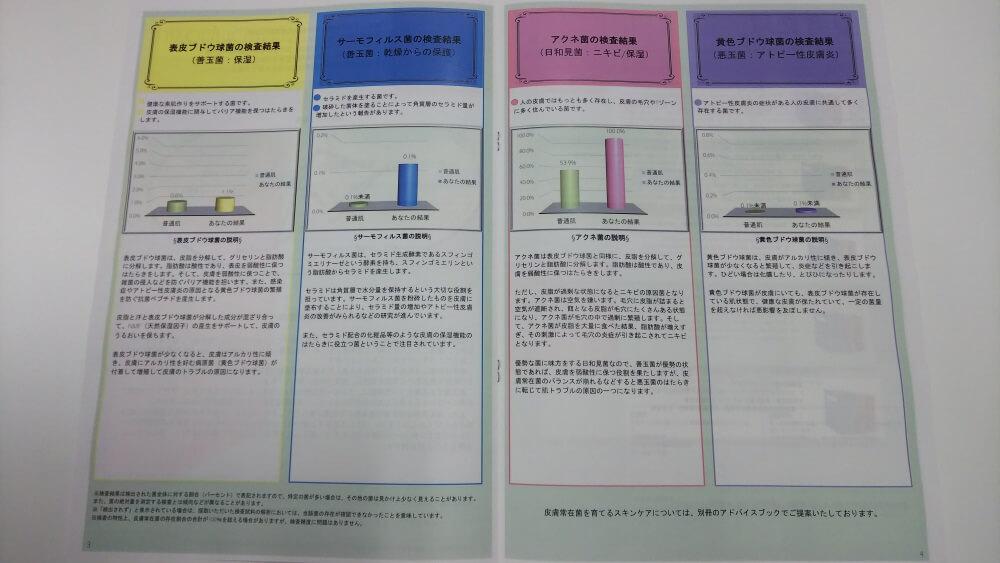 GeneLife SKIN MICROBIOMEの検査結果詳細