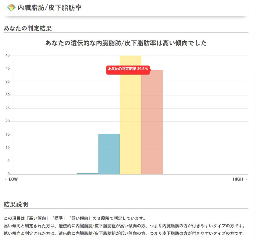 GeneLife Premium(ジーンライフ プレミアム)の内臓脂肪/皮下脂肪率の内容。
