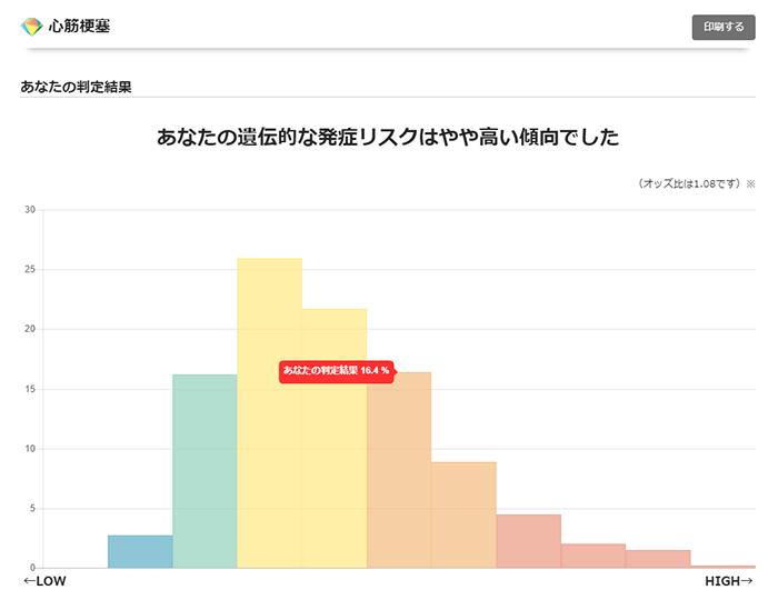 ジーンライフ ジェネシス2.0の検査結果画面