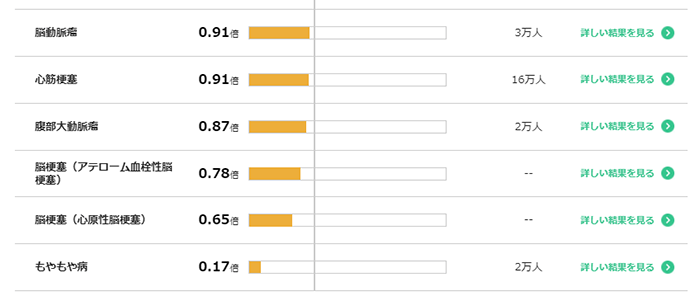 マイコード ヘルスケアの検査結果画面