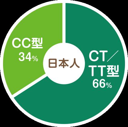 日本人の7割は葉酸不足