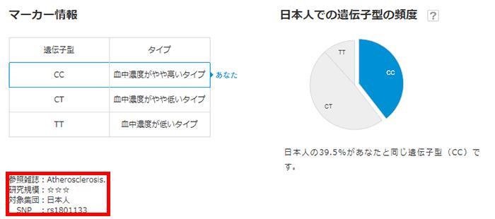論文の内容をもとに日本人のデータを追加