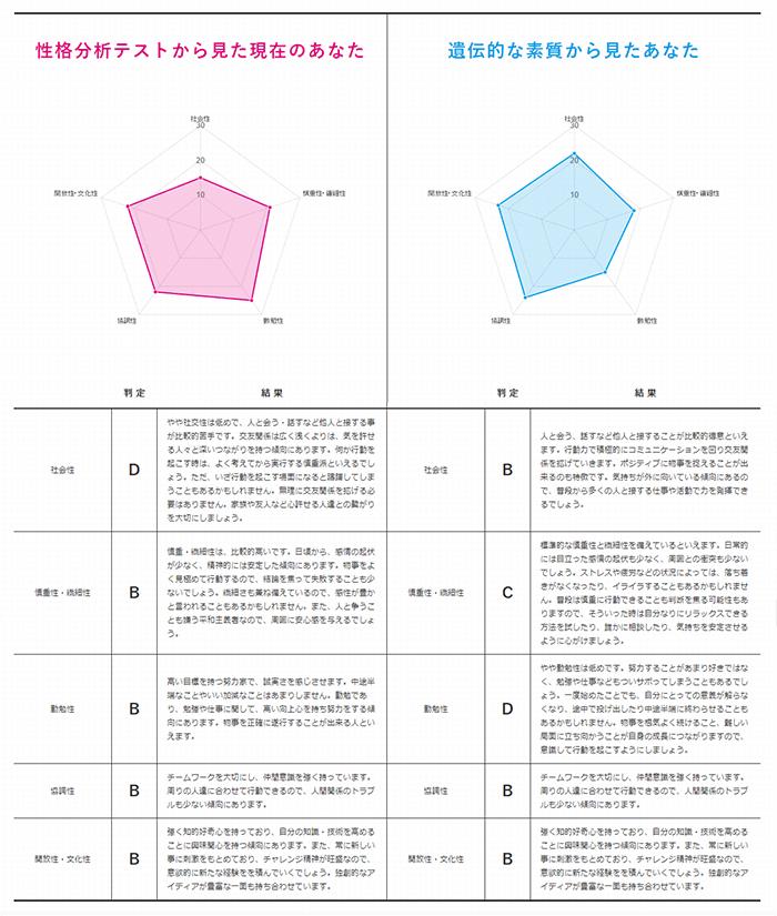 ジーンライフマイセルフ 性格分析テストと遺伝子検査の結果