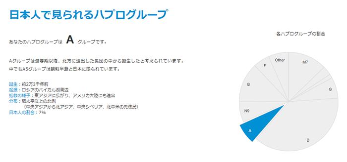 ジーンクエスト 日本人のミトコンドリアハプログループ割合