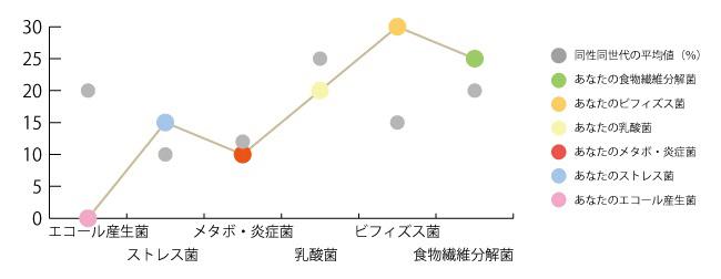 腸内フローラ解析結果の例