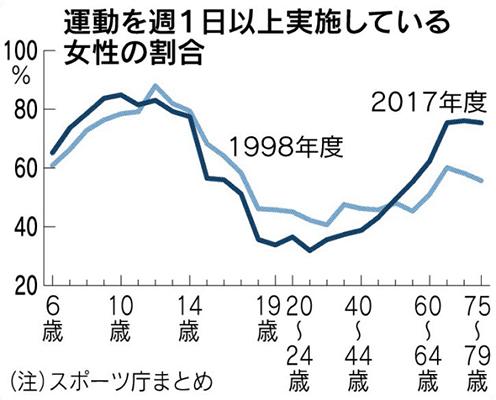 スポーツ庁2017年度と1998年度スポーツ実施率比較